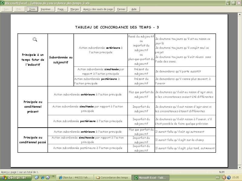 Tableau 3 de concordance des temps en langue française  dans Non classé tablea10