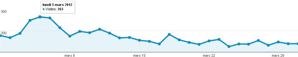 Audience en nombre de visites du forum photo Clic-Clac de Mars 2012