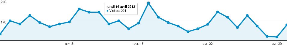Audience en nombre de visites du forum photo Clic-Clac d'Avril 2012