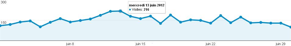 Audience en nombre de visites du forum photo Clic-Clac de Juin 2012