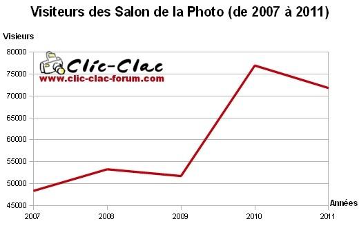 Graphique représentant l'évolution du nombre de visiteurs aux différents Salon de la Photo (2007, 2008, 2009, 2010 et 2011) pour le bilan du Salon de la Photo 2011 du forum de photographie Clic-Clac