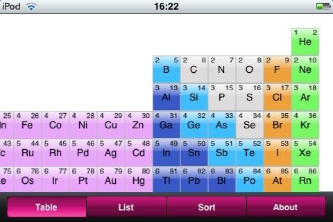 Periodic table consulta la tabla peridica en tu iphone periodic table es una aplicacin que muestra la tabla peridica en la pantalla de tu iphone es bastante til para los que no tenemos mucha memoria urtaz Images