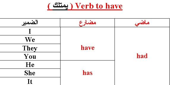مواضيع ذات صلةverb to do --- يفعل ---الأفعال المتوسطة.~verbs